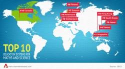 მსოფლიო საგანმანათლებლო სისტემის რეიტინგში საქართველოს ადგილი